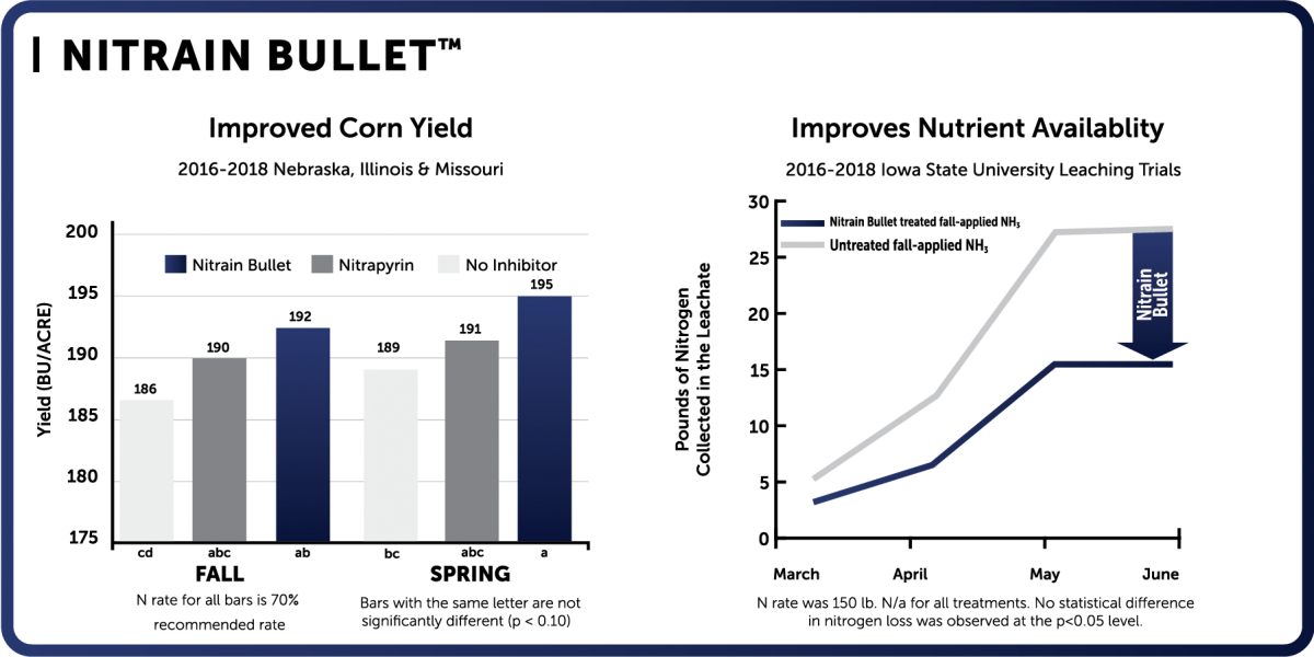 Nitrain Bullet chart
